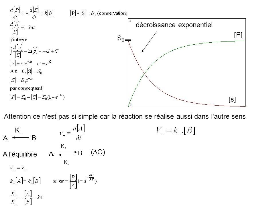décroissance exponentiel [P] S0